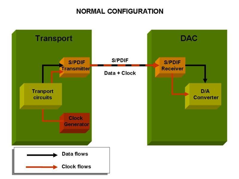 Hay jitter en el paso de datos de HD al DAC Diginterf_spdif