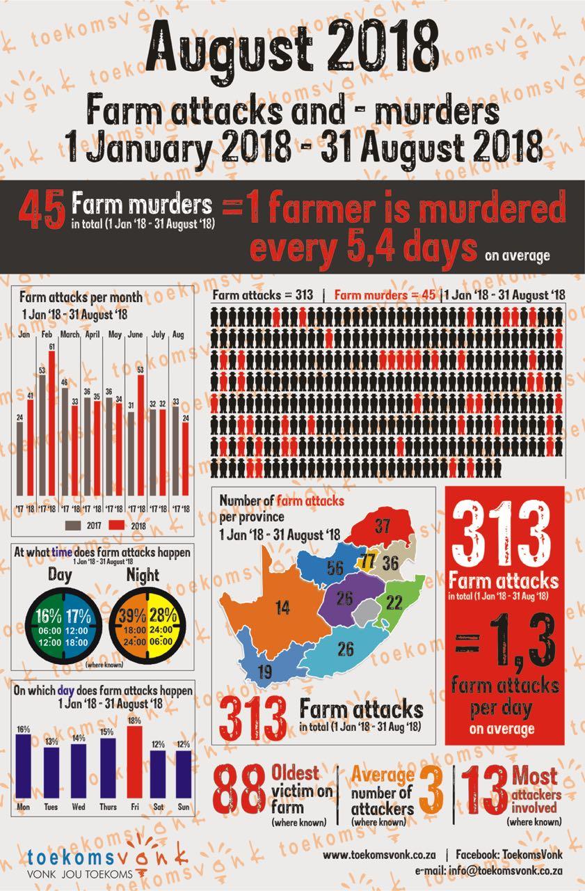 Moordorgie swart op wit woed voort/plaasmoorde en aanvalle D64007b8-e80d-4928-87cb-3d4303ee60f0
