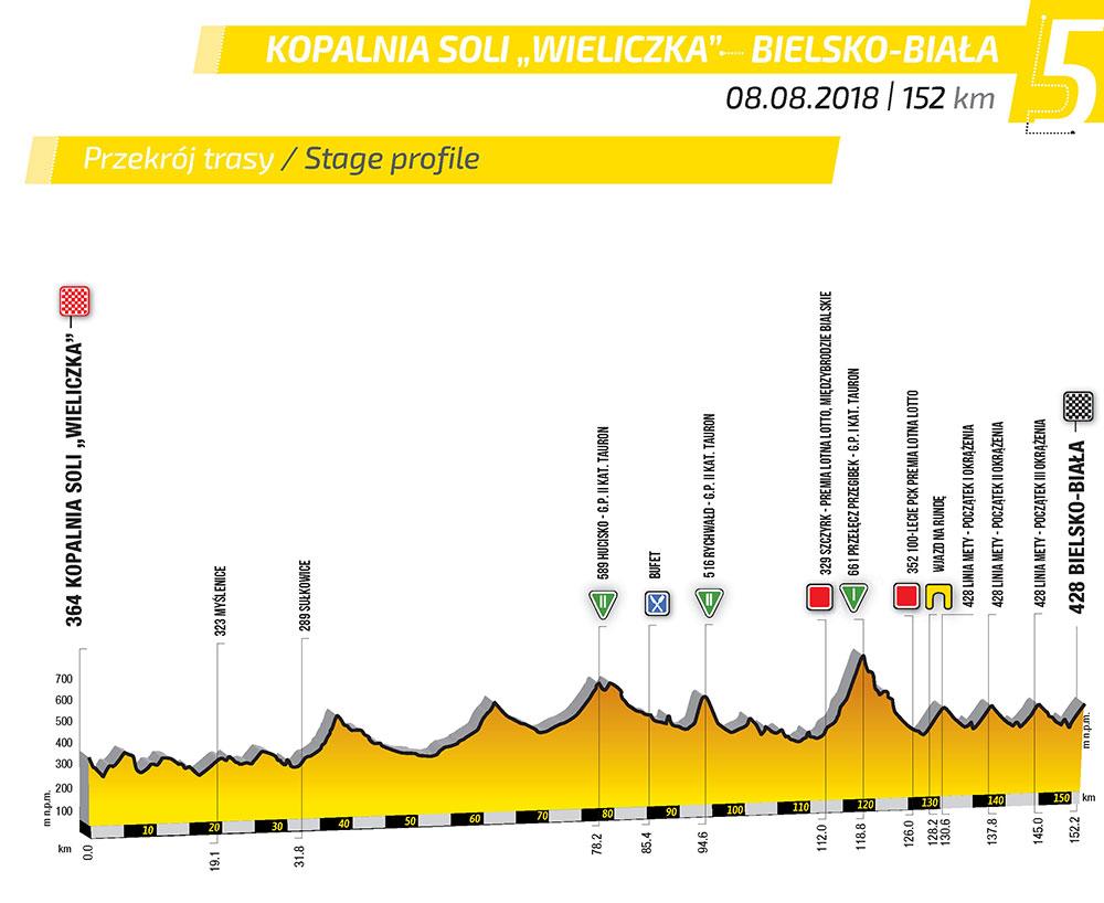 Tour de Pologne - Page 4 E_5_5
