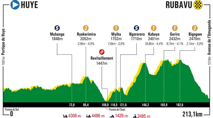 UCI Africa Tour - Page 3 Tour-du-rwanda-2019-stage-3-profile