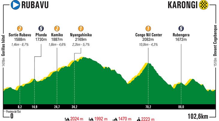 UCI Africa Tour - Page 3 Tour-du-rwanda-2019-stage-4-profile