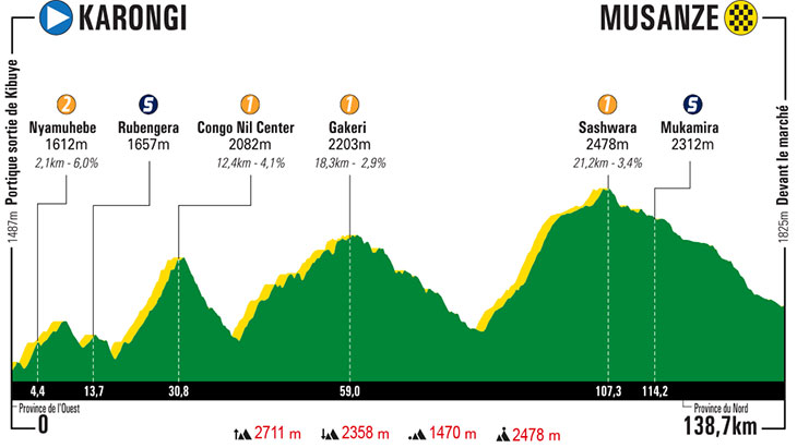 UCI Africa Tour - Page 3 Tour-du-rwanda-2019-stage-5-profile