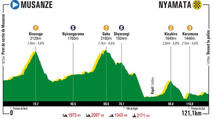 UCI Africa Tour - Page 3 Tour-du-rwanda-2019-stage-6-profile