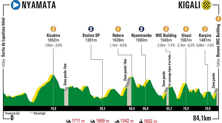 UCI Africa Tour - Page 3 Tour-du-rwanda-2019-stage-7-profile