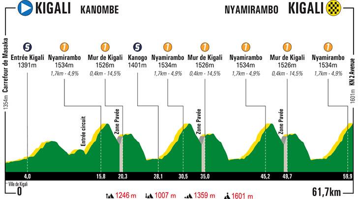 UCI Africa Tour - Page 3 Tour-du-rwanda-2019-stage-8-profile