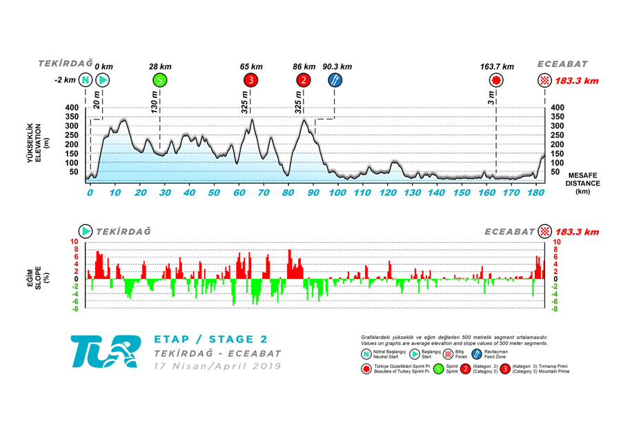 Presidential Cycling Tour of Turkey Stage2-alti_slp