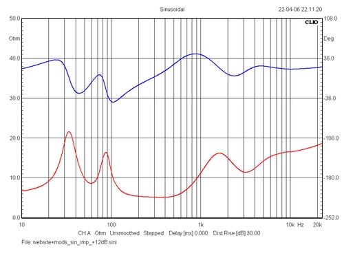 Curva de frecuencia Sin_imp_website_mods
