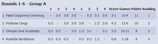 Командный Чемпионат Европы по настольному теннису-ПОРТУГАЛИЯ ЧЕМПИОН A