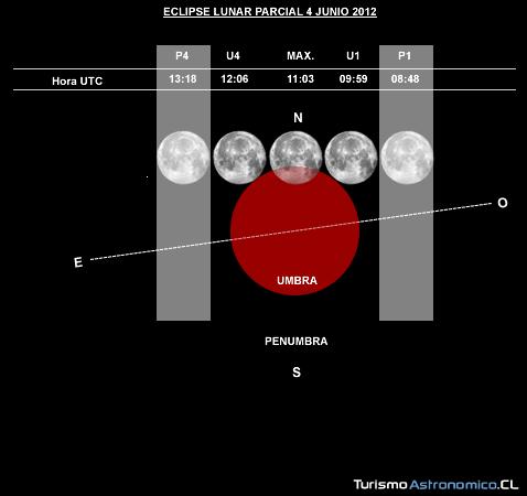Eclipse de luna del 4 de junio de 2012 Grafico-eclipse-junio-2012