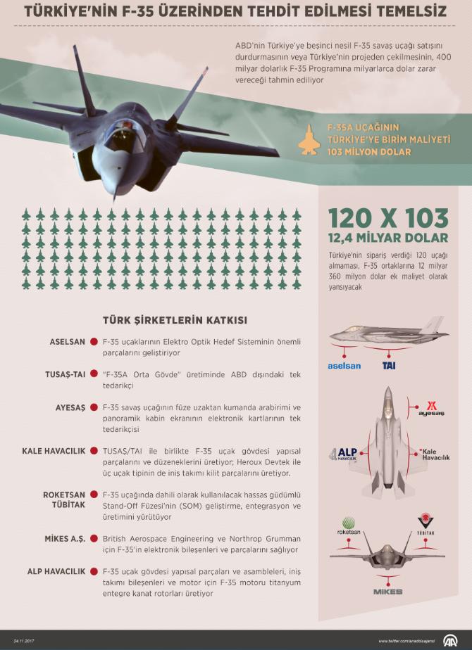 """عوامل هامة تُضعف احتمالية إخراج تركيا من برنامج تصنيع مقاتلات """"إف-35"""" Adsiz_0"""