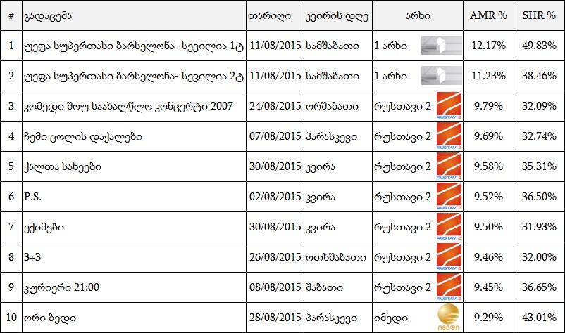 რეიტინგები Top_ge_august2015