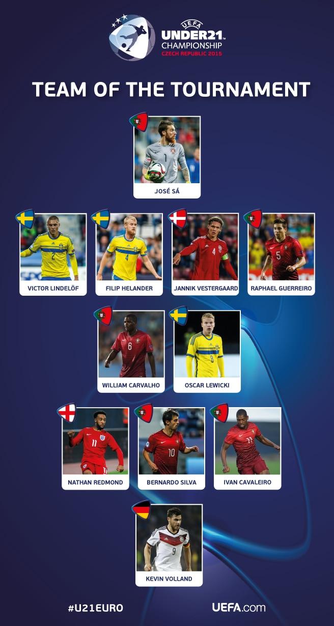 U21 European Championship 2015 - Page 12 U21s-EURO-Team-of-the-Tournament