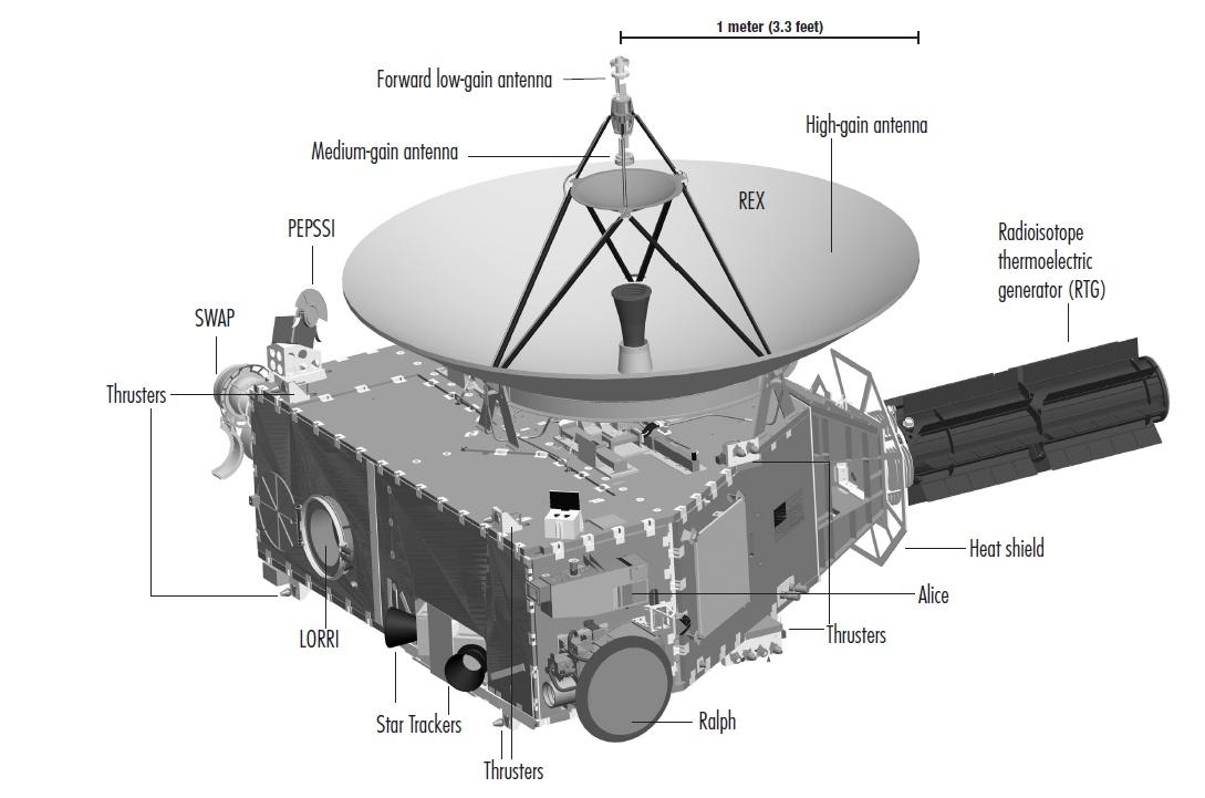 Images de lune retouchées ? Qui croire ? New%20Horizons%20-%20Spacecraft%20and%20instruments%20-%20LORRI%20-%20ALICE%20-%20REX%20-%20SWAP%20-%20PEPSSI%20-%20RALPH%20-%20NASA