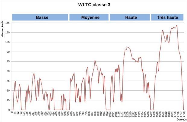 [DEBAT] Pollution... à qui la faute ? - Page 3 WLTC_class_3_fr