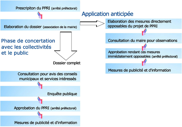 Dossier INONDATIONS Copie_de_avancement_cle0e29e1-64283