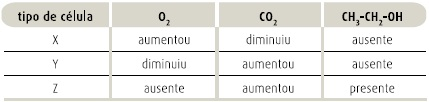 bioquímica UERJ-2008.2-obj.-q.39