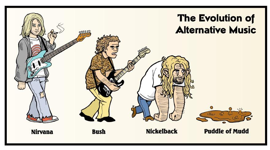 The Evolution of Alternative Music Devo