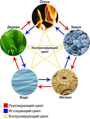 Теория пяти элементов 5elementov