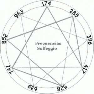Solfeggio Frequencies Set Body Into Full Harmony WIKI_Solfeggio_9frecuencias-300x300