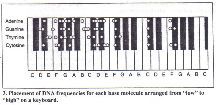 The A=432 Hz Frequency: DNA Tuning and the Bastardization of Music Piano1