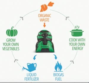 HomeBiogas Device Turns Food Waste Into Clean Cooking Fuel And Nutrient-Rich Fertilizer Homebiogas-300x282