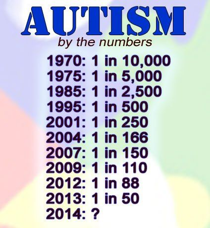 L'autisme sur ordonnances Autisme-tabel