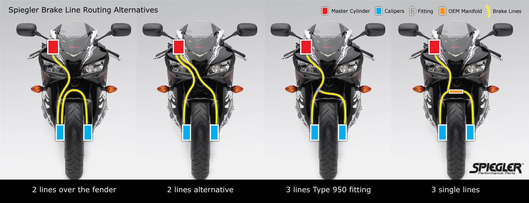 Flexibles de freno Spiegler-brake-line-routing
