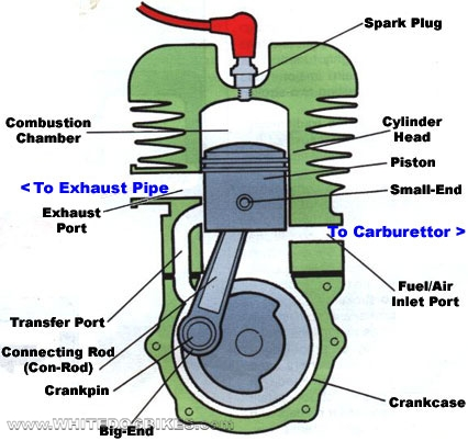 Why does a 2-stroke gas need to have a gas-oil mixture and a 2-stroke deisel doesnt? Basic2strokengine