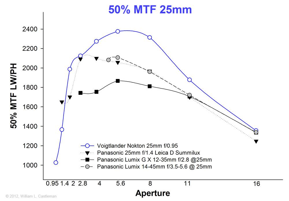 Comparatif 12-35, 12f2, 9-18, 25f1.4 25mm_900