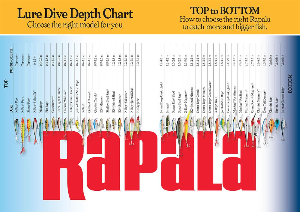 Tabla de Profundidad Para Uso de los Señuelos Rapala Con Vídeos Didácticos de su Uso Rapala-Depth-Chart