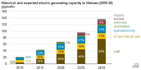 Russia - Vietnam Strategic Relationship - Page 2 Vietnam_generating_capacity_graph_(EIA)_460x230