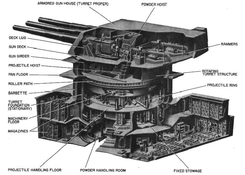 Yamato الاسطورة الياباني اكبر و اقوى سفينة حربية صنعت عبر التاريخ Turret-16inch