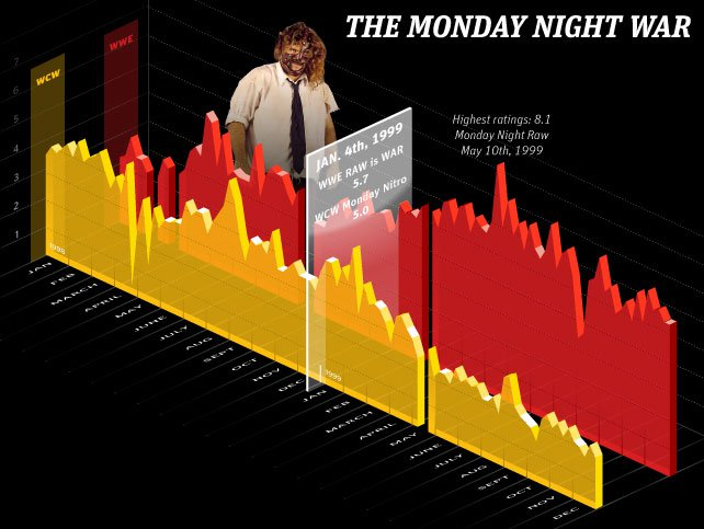 [Interview] Mick Foley et Kevin Nash (WWE.com) 20130102_642x483_Monday_Night_Wars_Infographic_2