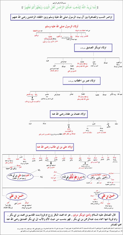 رسم بياني يوضح عائلة الرسول صلى الله عليه وسلم وأقاربه