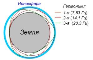 шумановскиечастоты - Резонанс Шумана | О «частоте Шумана» и не только о ней | Шумановские частоты сегодня 300px-Schumann_resonance