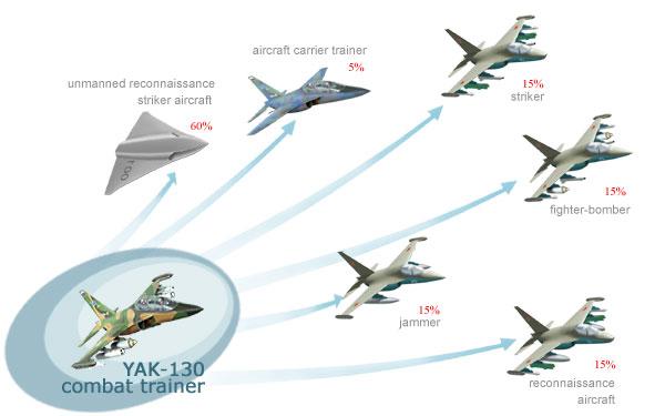 5th gen light mulltirole fighter/Mikoyan LMFS - Page 5 Yak-130m