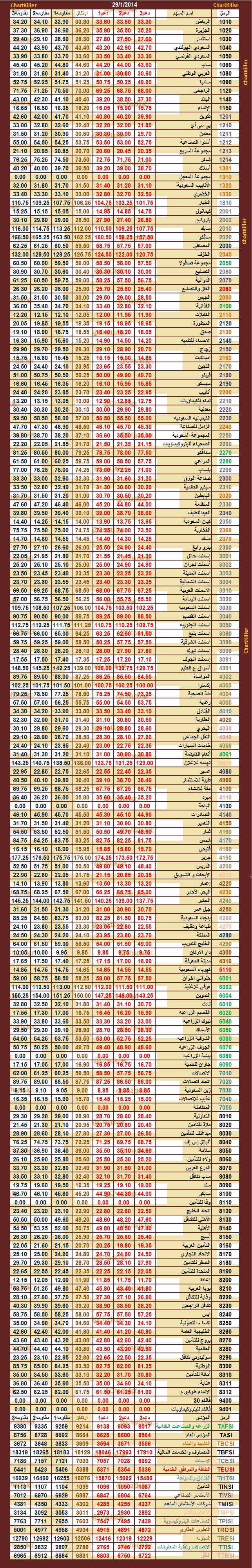 الدعم المقاومه ليوم  الاربعاء   29-1-2014  ::   السوق  السعودي  977344193
