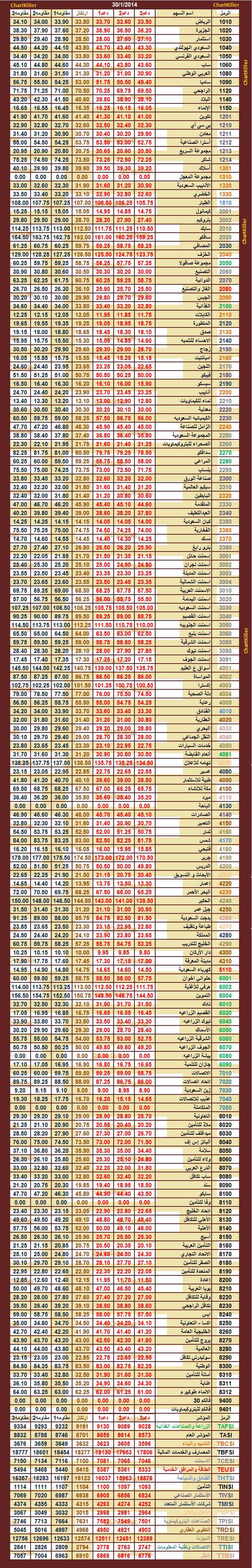 الدعم المقاومه ليوم  الخميس 30-1-2014  ::   السوق  السعودي  280426184