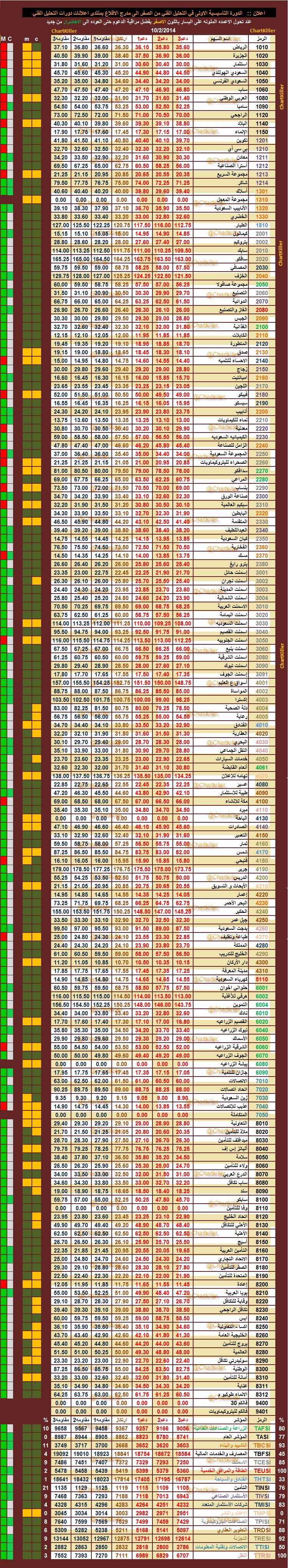 الدعم المقاومه ليوم  الاثنين   10-2-2014  ::   السوق  السعودي  804990683