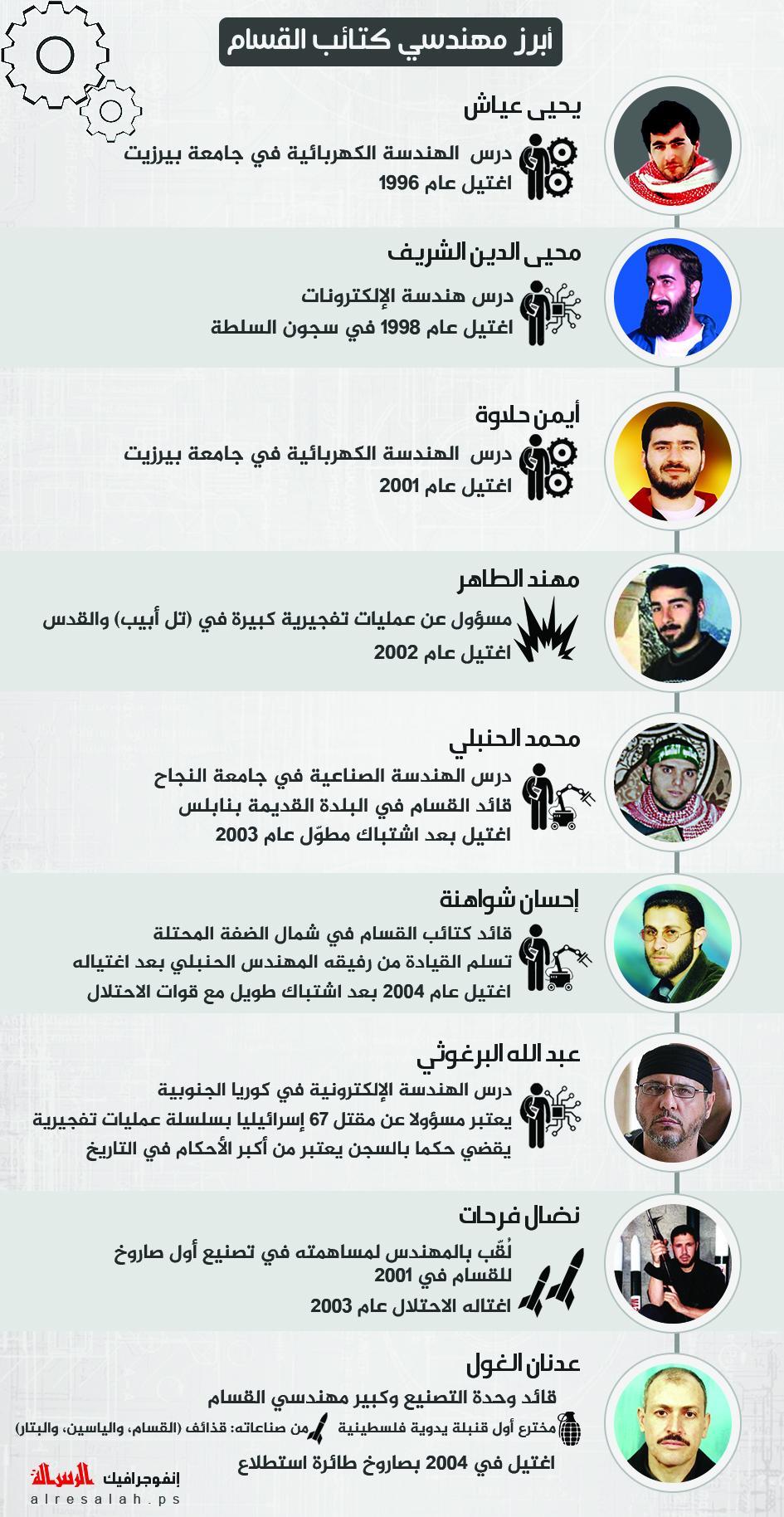 درع النجاح رجال mp3 و  فيديو mp4 نابلس القسام  448620003