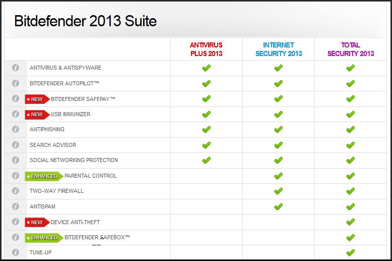 برنامج الحماية الاول Bitdefender Total Security 2013 مع السيريال الشرعي الخاص بك ( حصري ) 449482505