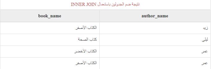 SQL للمبتدئين .....18_إستخدام التعليمة INNER JOIN 878210323