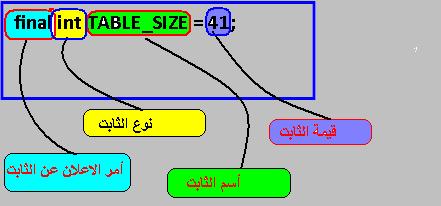 دورة الجافا الرسومية بأستخدام NetBeans ...الدرس(3)_أنواع البيانات وكيفية تمثيل الثوابت والمتغيرات و غيرهما !! 337413731