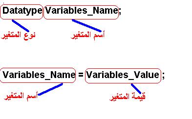 دورة الجافا الرسومية بأستخدام NetBeans ...الدرس(3)_أنواع البيانات وكيفية تمثيل الثوابت والمتغيرات و غيرهما !! 694536327
