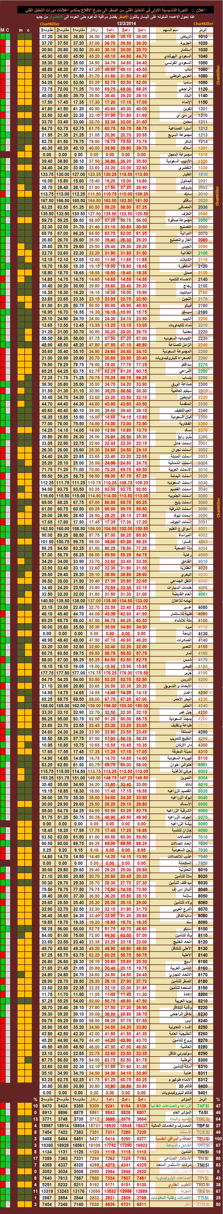 الدعم المقاومه ليوم  الاربعاء   12-2-2014  ::   السوق  السعودي  981347992