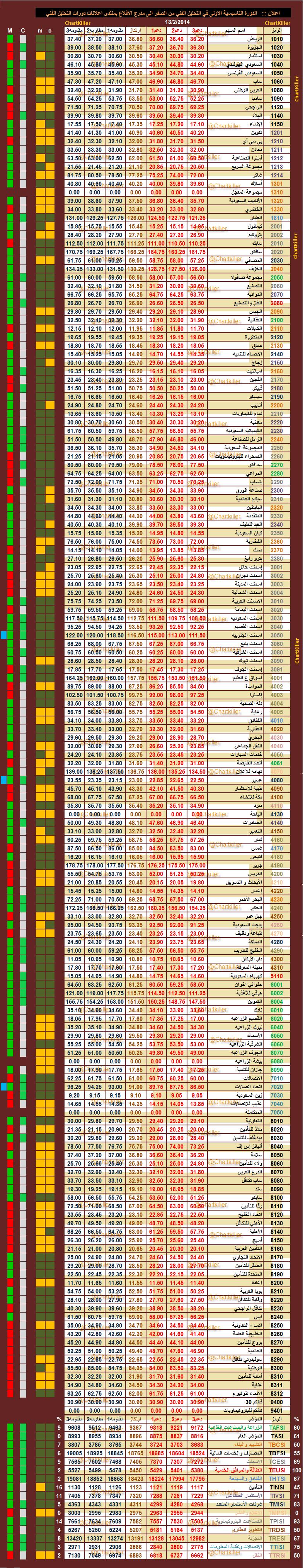 الدعم المقاومه ليوم  الخميس   13-2-2014  ::   السوق  السعودي 569083146