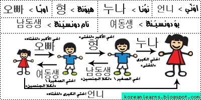 تعلم اللغة الكورية قاموس مصور وسهل 337934985