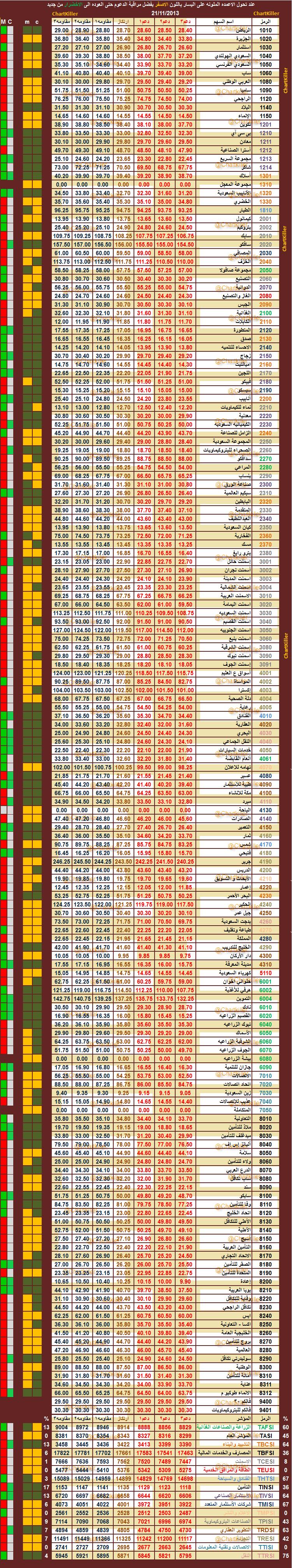 الدعم المقاومه ليوم  الخميس    21-11-2013  ::   السوق  السعودي  505855504