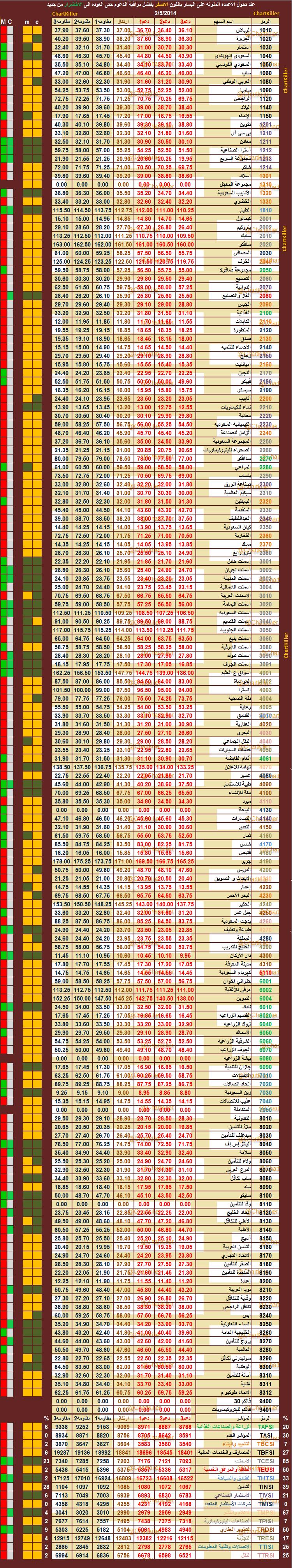 الدعم المقاومه ليوم  الاربعاء   5-2-2014  ::   السوق  السعودي 432479627