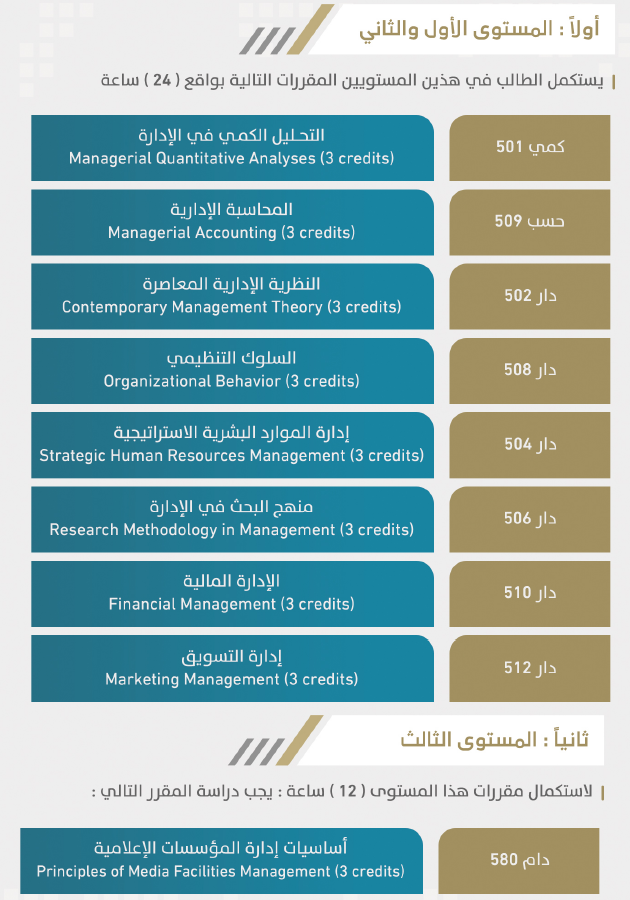 مسار الإدارة الإعلامية ماجستير إدارة الأعمال 744897064